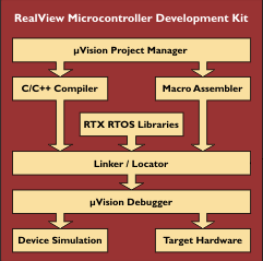 Keil ARM and 8051 Development Tools and C Compilers available from
