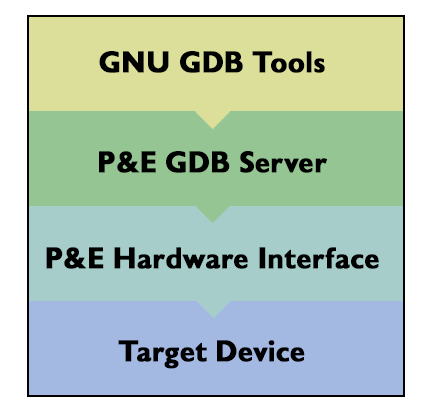 GDB server for ARM using P&E interfaces